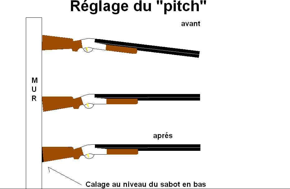reglage pitch